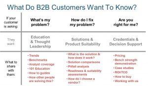 Il web come soluzione per il B2b