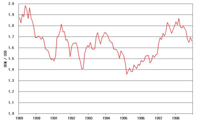 grafico andamento dollaro